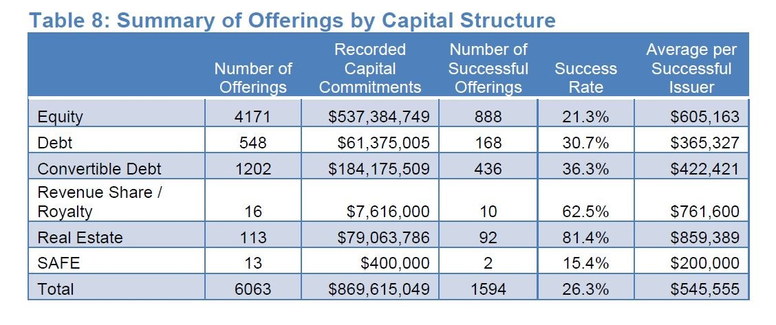 Crowdnetic_capital_structure_2
