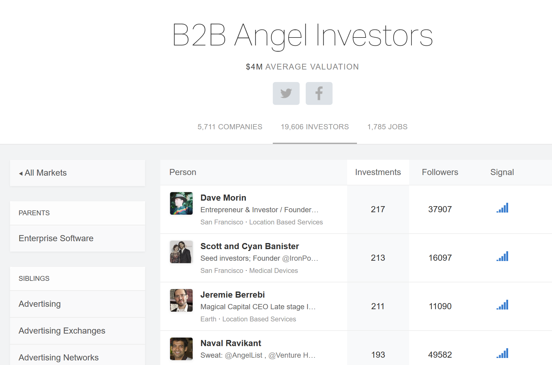 Venture & Angel Investing Insights | Fund Wisdom