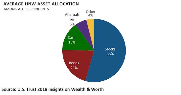 Average high net work asset allocation of portfolio in alternatives