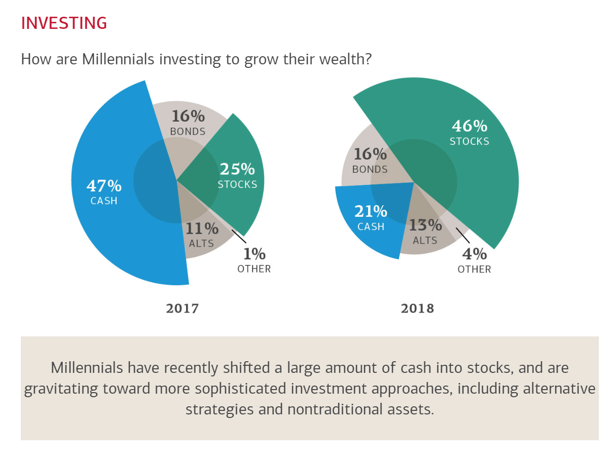 Average Millennial Alternative Investment selection