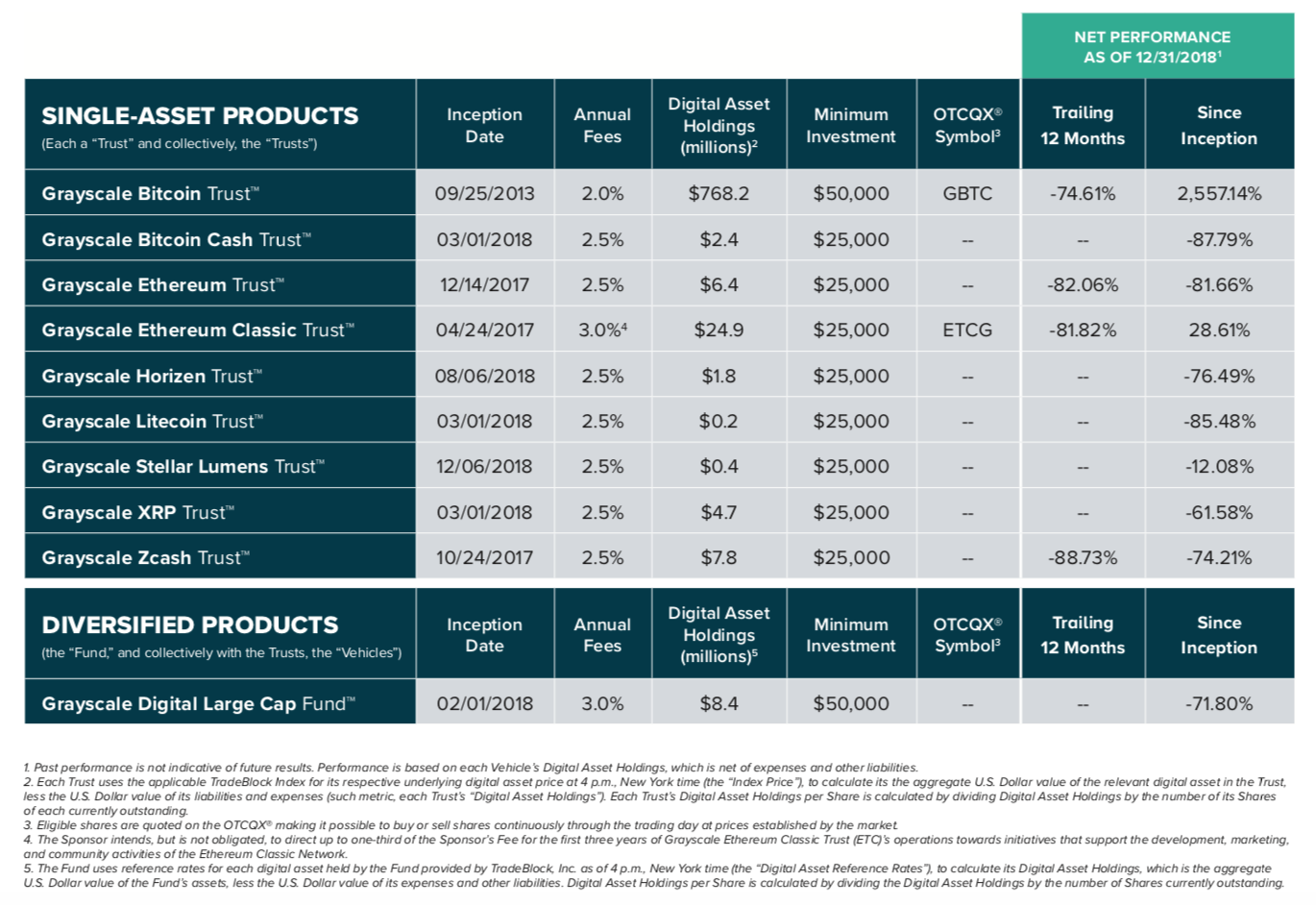 Single Asset Products Table
