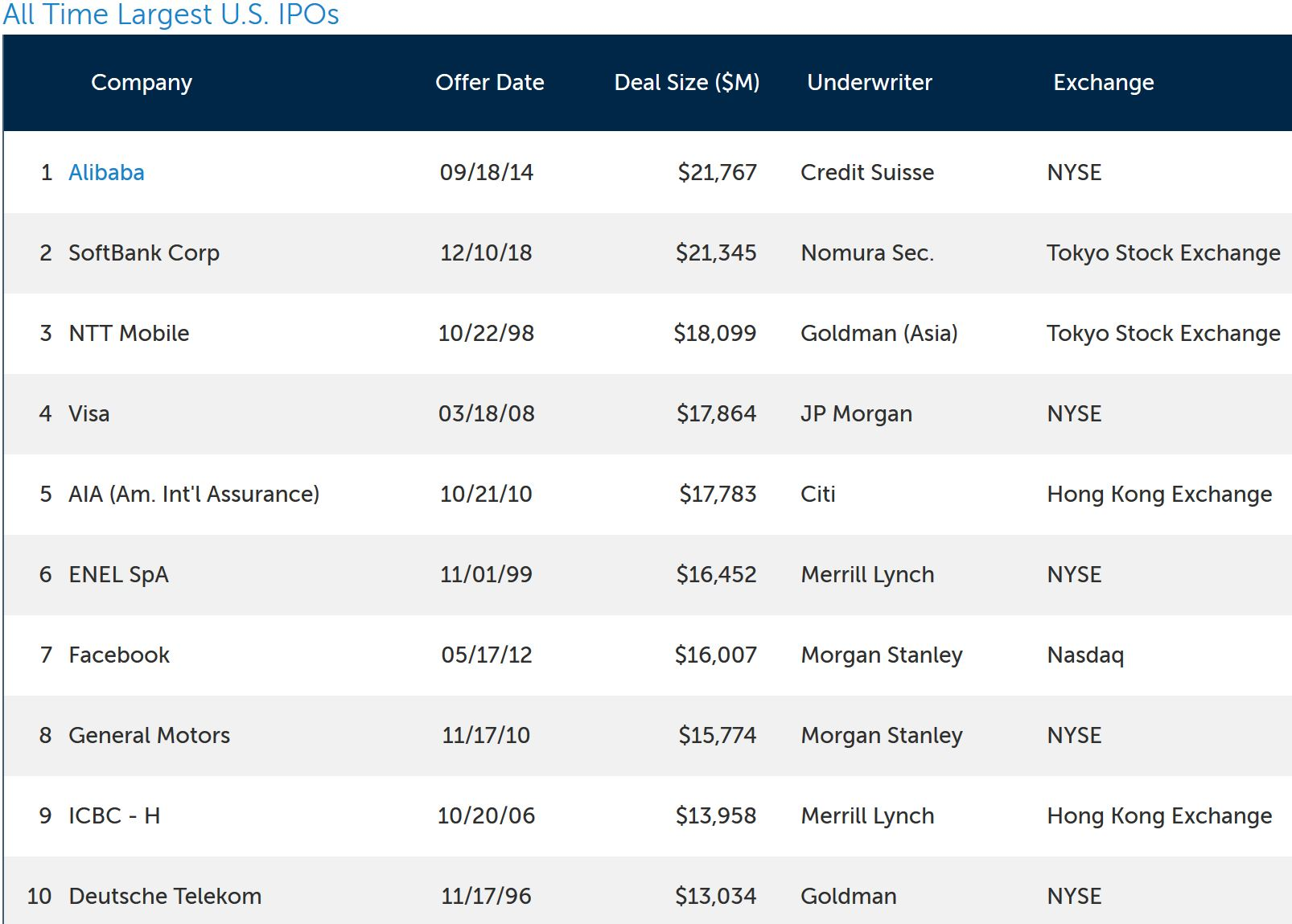 Top IPOs by Renaissance Capital