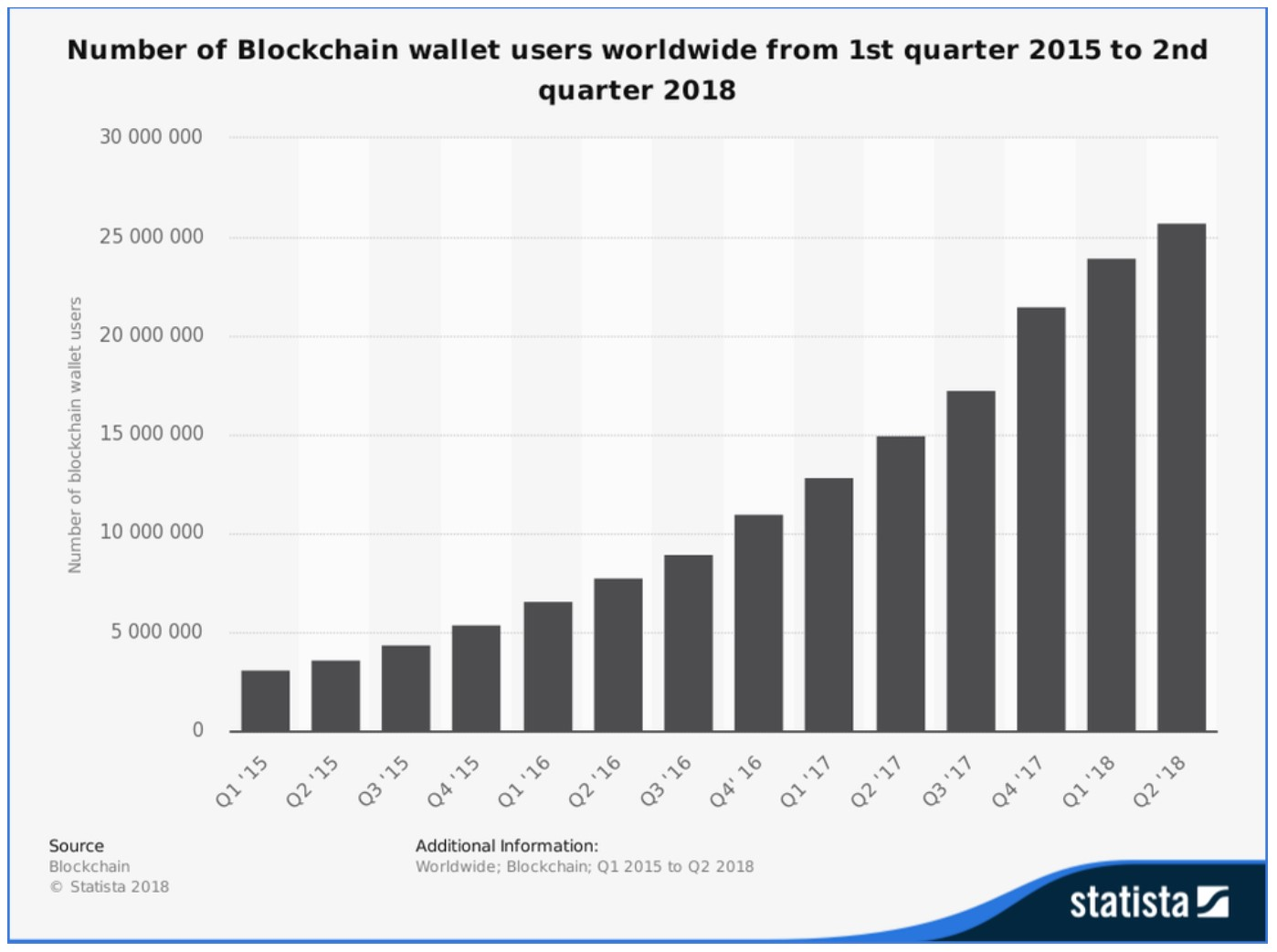 Statista Crypto Wallet Usage