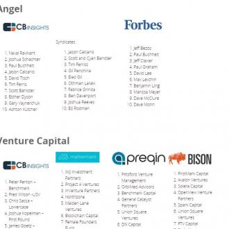 top VC lists