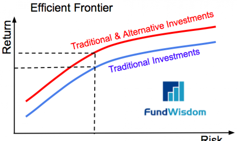 Equity Crowdfunding is your next alternative investment solution